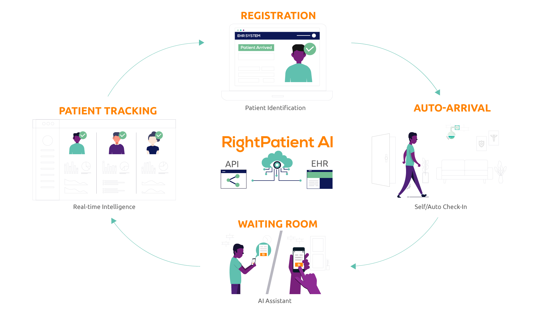 RightPatient: Personalize the Patient Experience