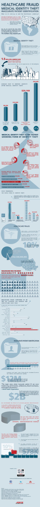 Infographic on medical identity theft healthcare fraud and patient misidentification