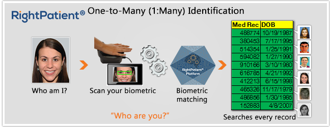 One-to-many-identification