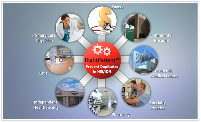 RightPatient - biometrics for the HIE and IDN