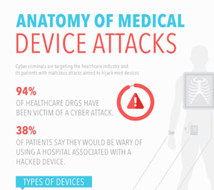 medical-device-hacks-endanger-patient-safety