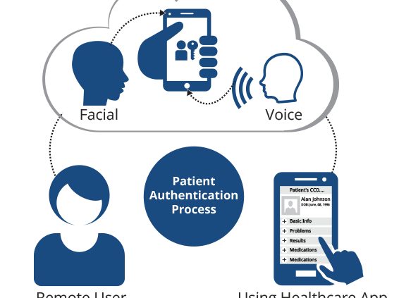 biometric patient identification systems should offer multiple modalities