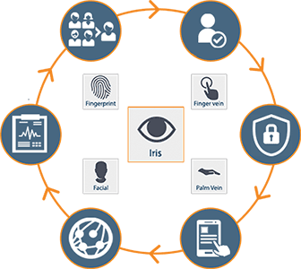 most flexible and scalable biometric patient safety and patient data integrity system