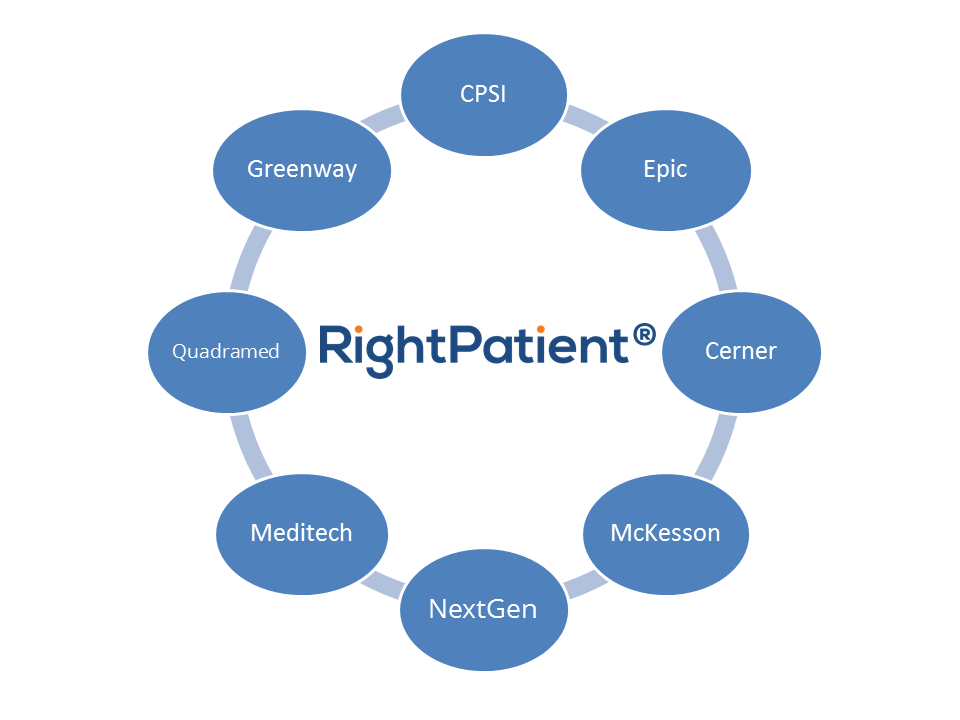 Why Epic EHR Seamless Integration is Important - RightPatient