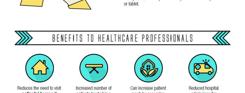 healthcare of the future will change the way we are treated as patients