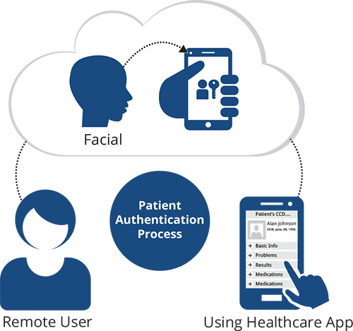 remote access to PHI from mHealth apps and patient portals using facial and/or voice recognition