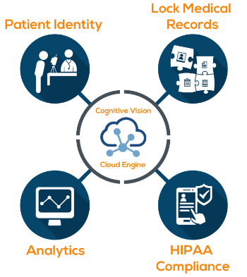 Biometric Patient Identification RightPatient® Platform