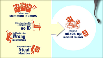 Patient Identification Errors