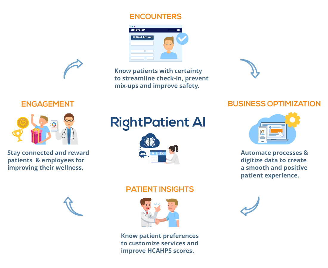 Personalized-Patient-Service-RightPatient-AI