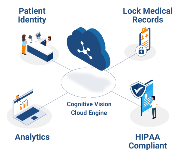 RP-biometric-patient-identification-Diagram