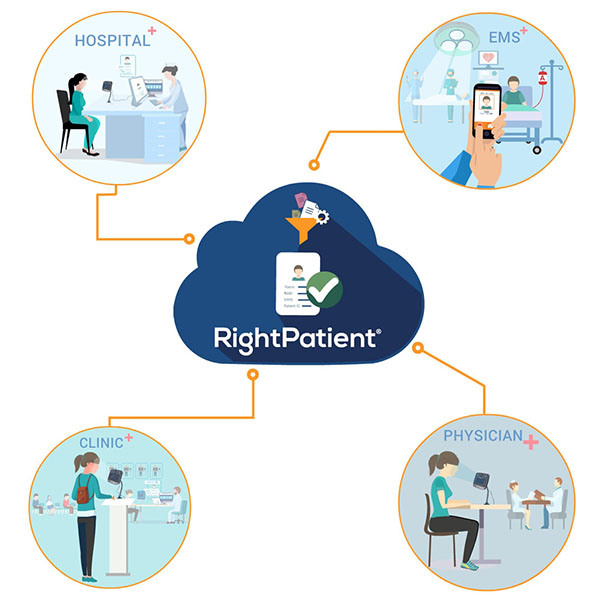 RightPatient-Cloud-patient-identification-kernello