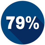 79% of patients say it's important for providers to protect their health records