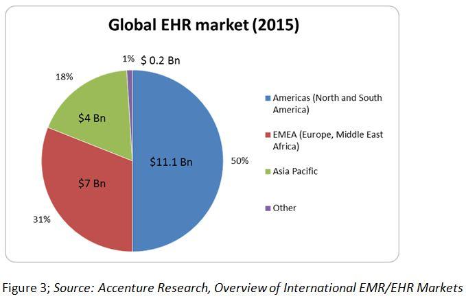 EHR-statistics-RightPatient