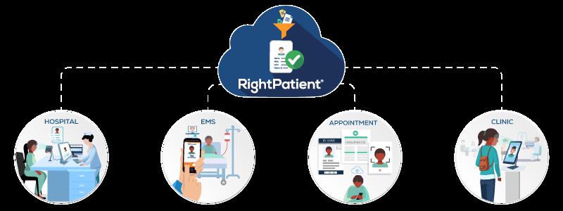 rightpatient-healthcare-industry-leader